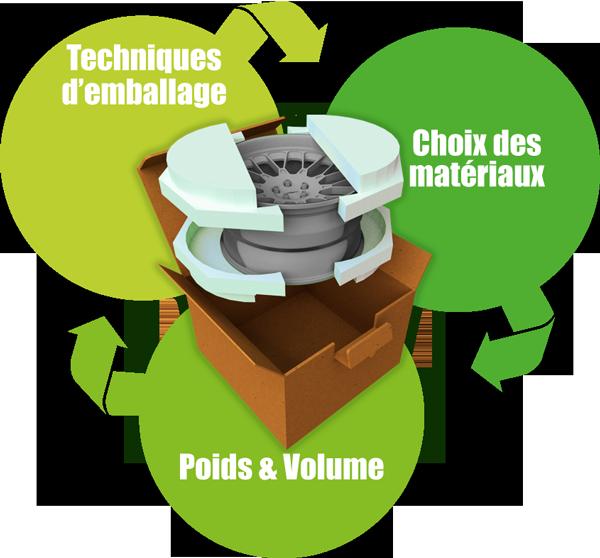 eco conception - Groupe Abaque - Condi Atlantique - recyclage plastique
